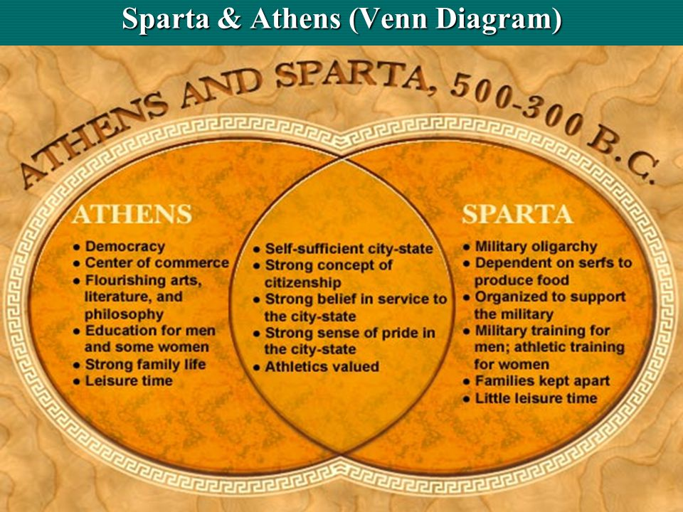 similarities between athens and sparta essay What is the most interesting fact you learned about athens or sparta debate: which polis would be the better place to live.
