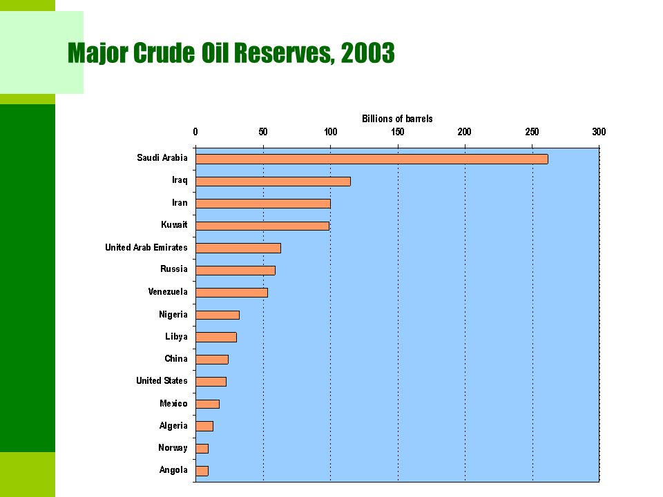 Major Crude Oil Reserves, 2003