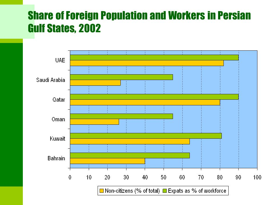 Share of Foreign Population and Workers in Persian Gulf States, 2002