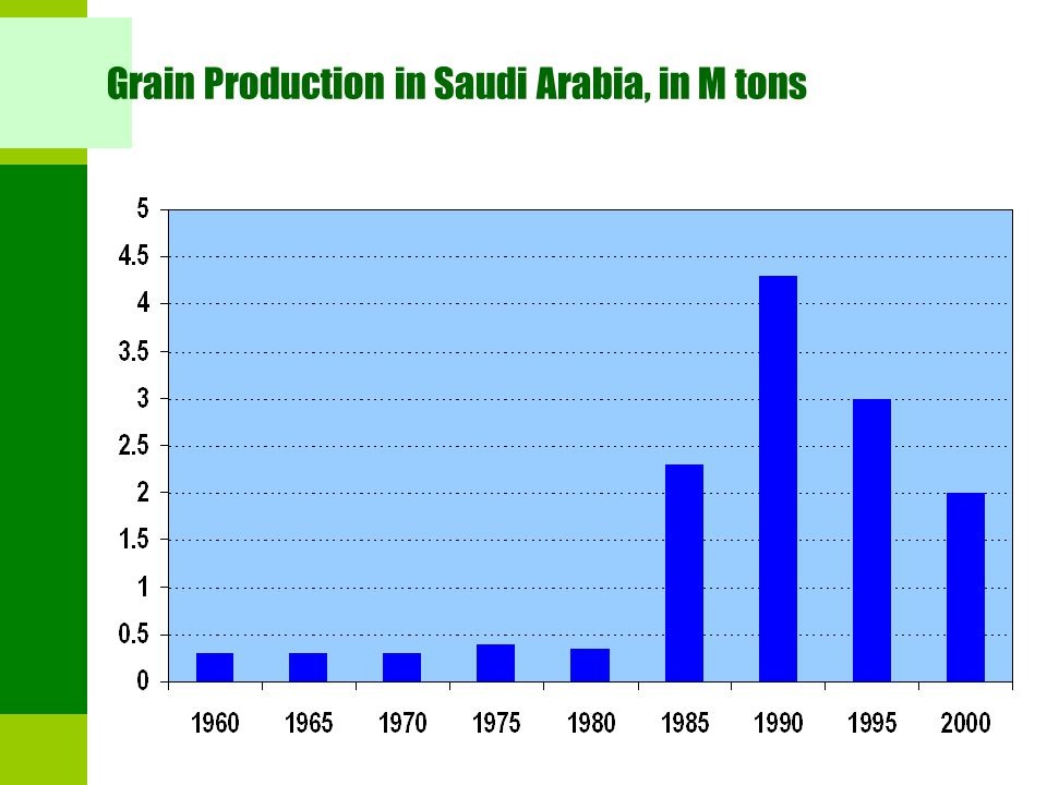 Grain Production in Saudi Arabia, in M tons