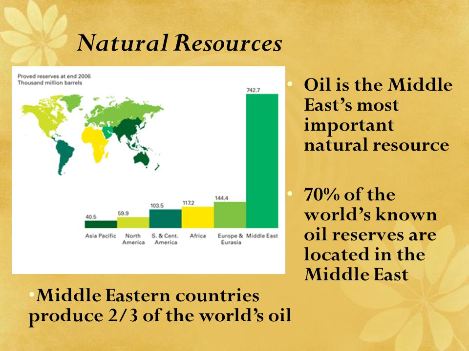 Natural Resources Oil is the Middle East's most important natural resource. 70% of the world's known oil reserves are located in the Middle East.