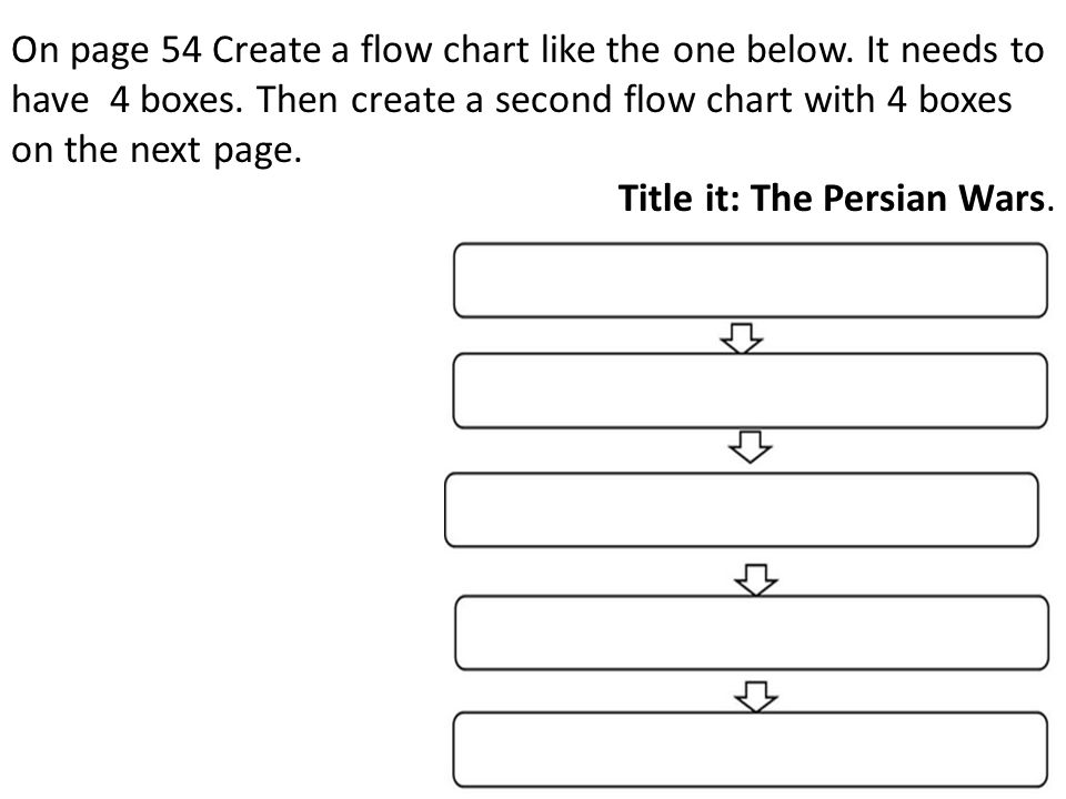 On page 54 Create a flow chart like the one below