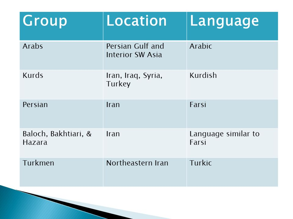 Group Location Language Arabs Persian Gulf and Interior SW Asia Arabic