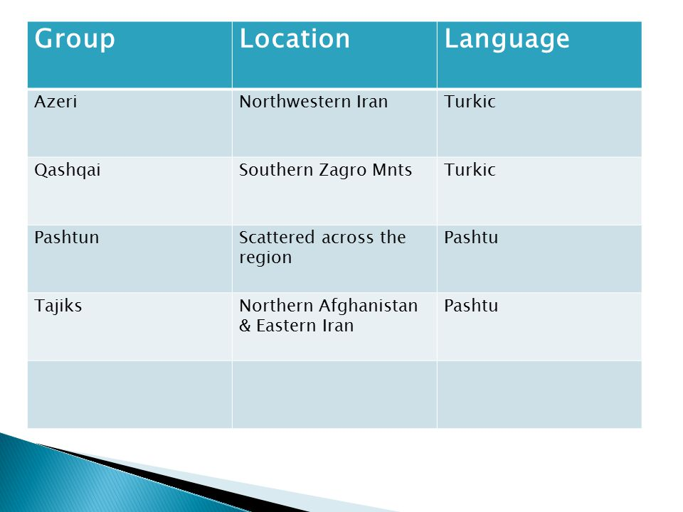 Group Location Language Azeri Northwestern Iran Turkic Qashqai