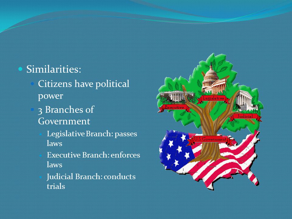 Similarities: Citizens have political power 3 Branches of Government