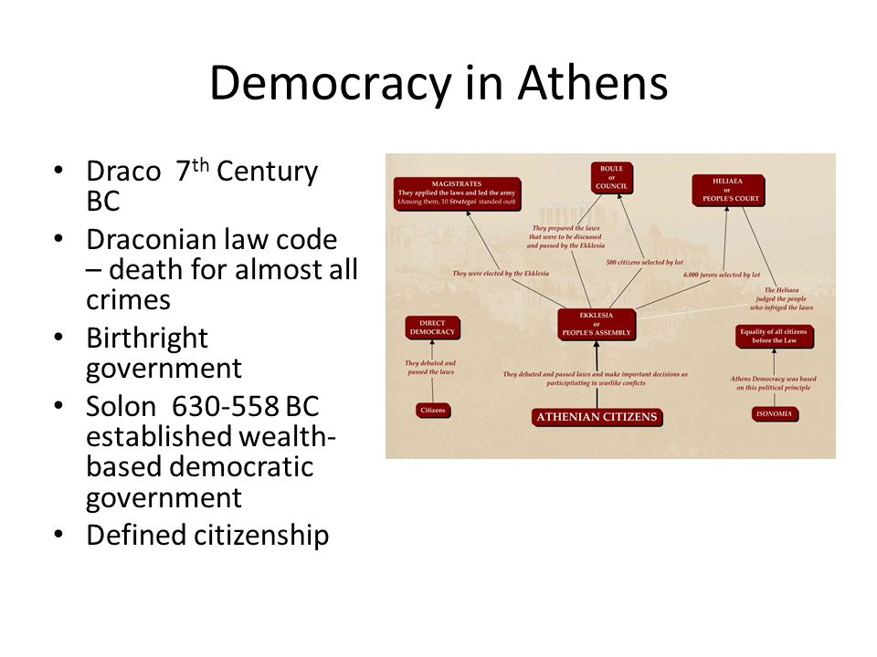 Democracy in Athens Draco 7th Century BC