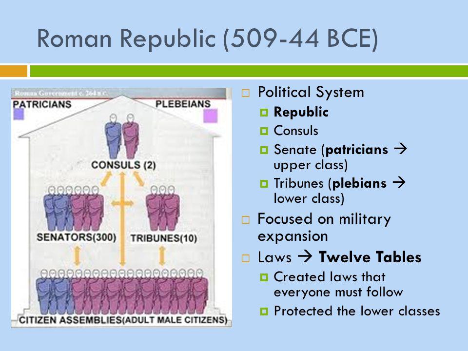 Roman Republic (509-44 BCE) Political System