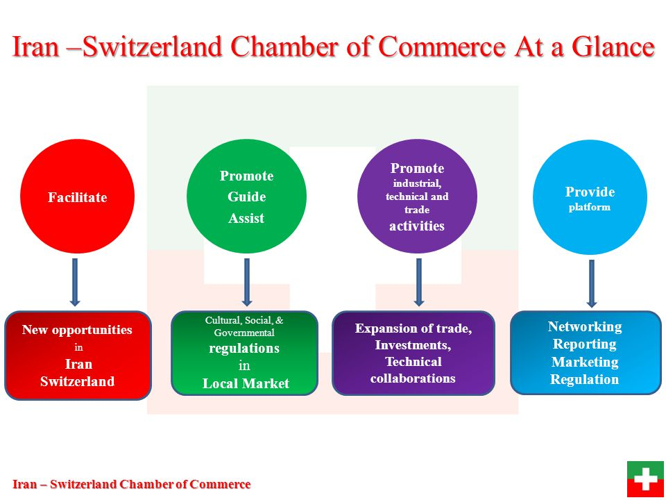 Iran –Switzerland Chamber of Commerce At a Glance