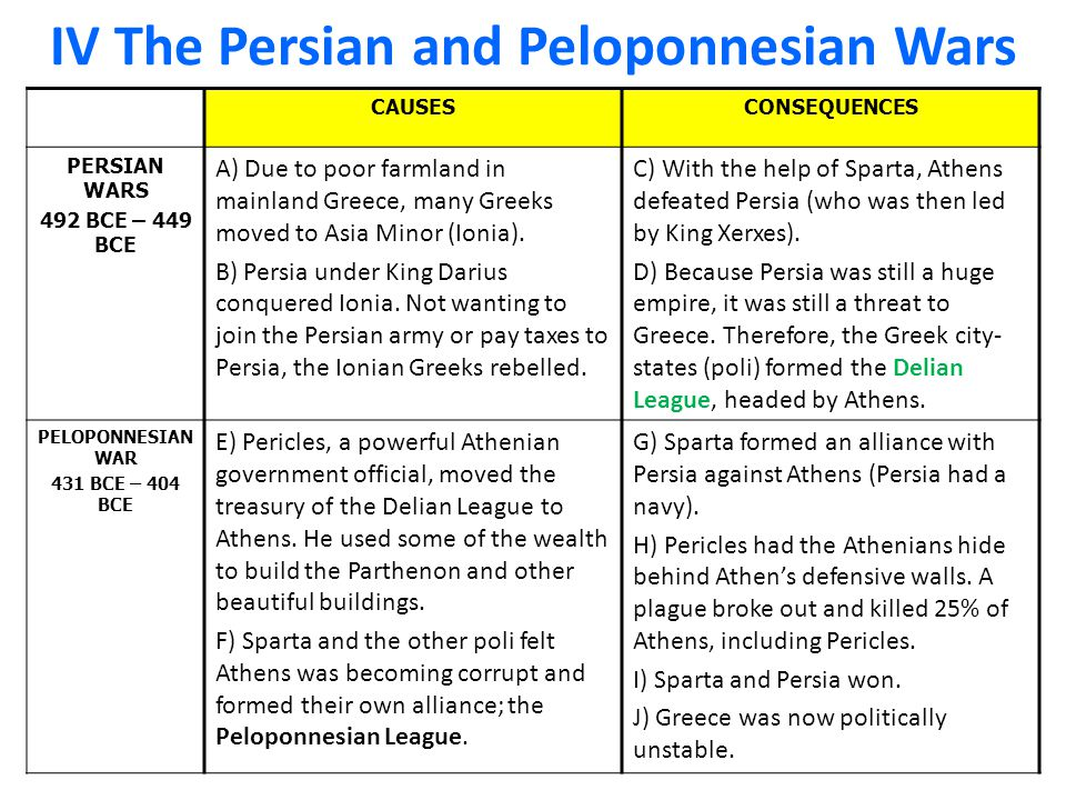 IV The Persian and Peloponnesian Wars