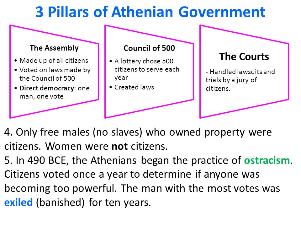 3 Pillars of Athenian Government