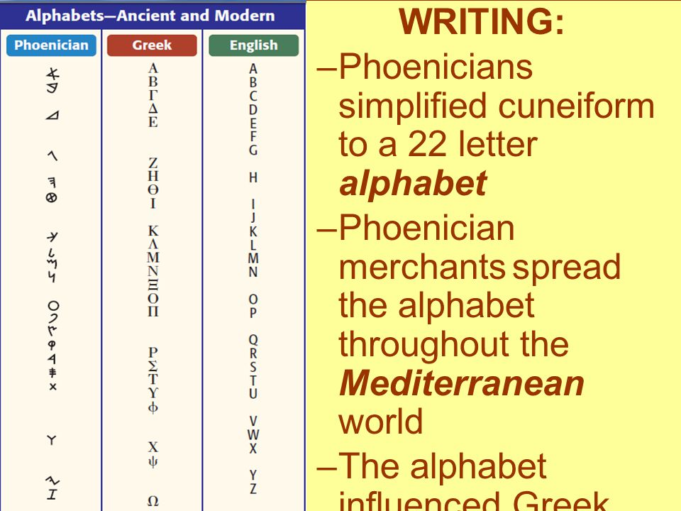 WRITING: Phoenicians simplified cuneiform to a 22 letter alphabet.