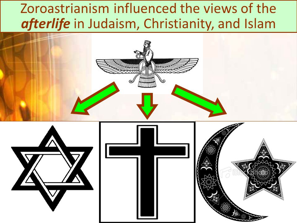 Zoroastrianism influenced the views of the afterlife in Judaism, Christianity, and Islam