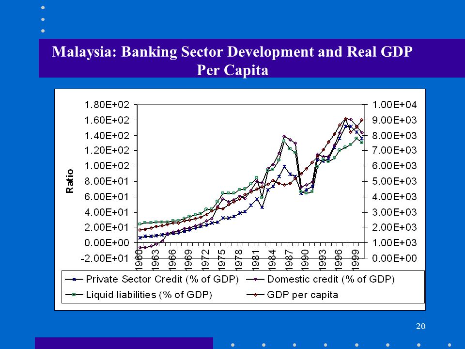 Malaysia: Banking Sector Development and Real GDP Per Capita