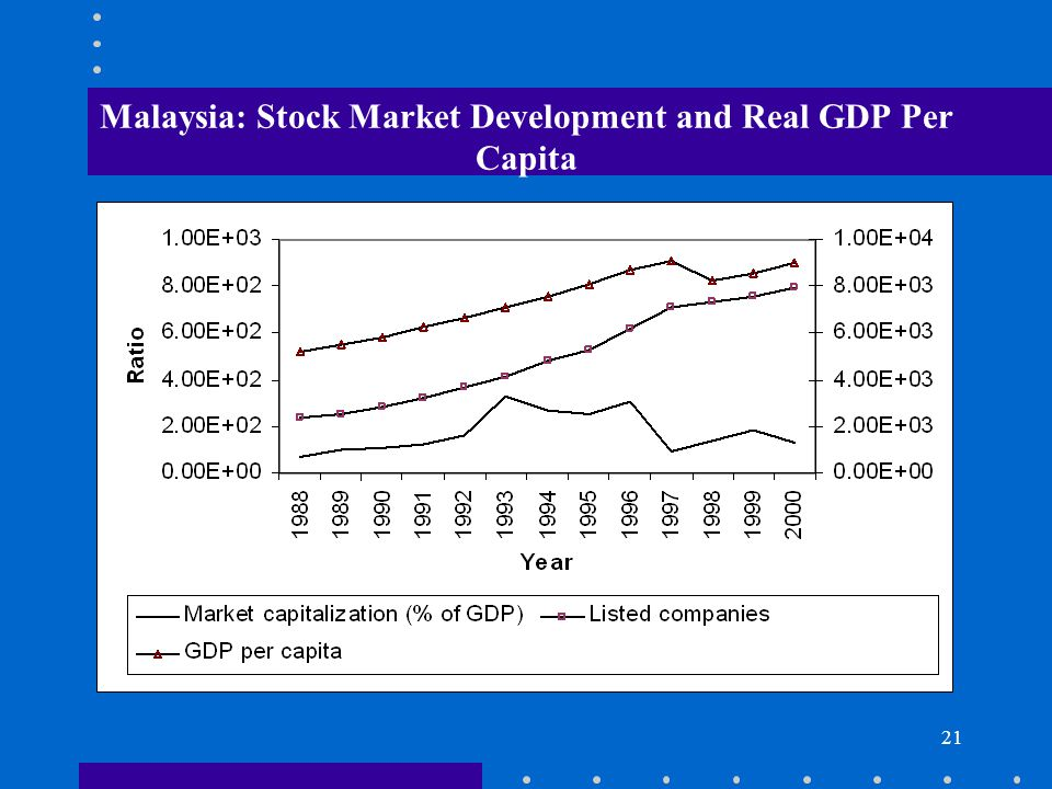 Malaysia: Stock Market Development and Real GDP Per Capita
