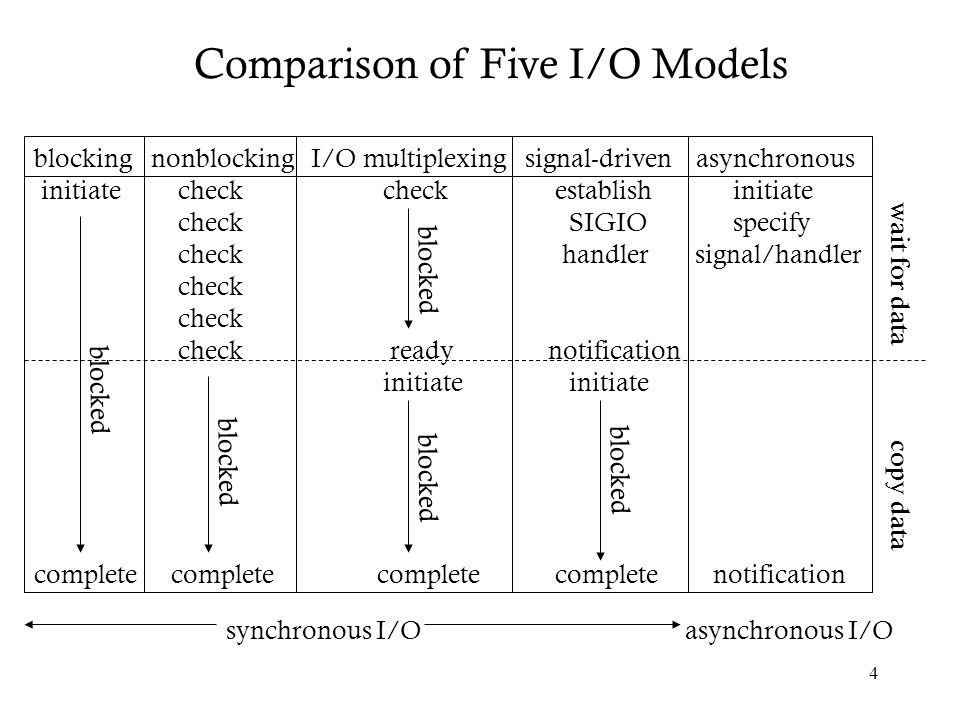 Comparison of Five I/O Models
