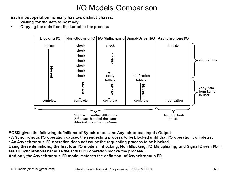 I/O Models Comparison Each input operation normally has two distinct phases: Waiting for the data to be ready.