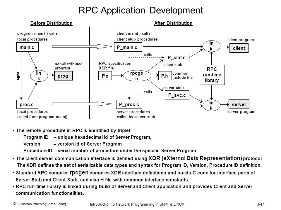 RPC Application Development