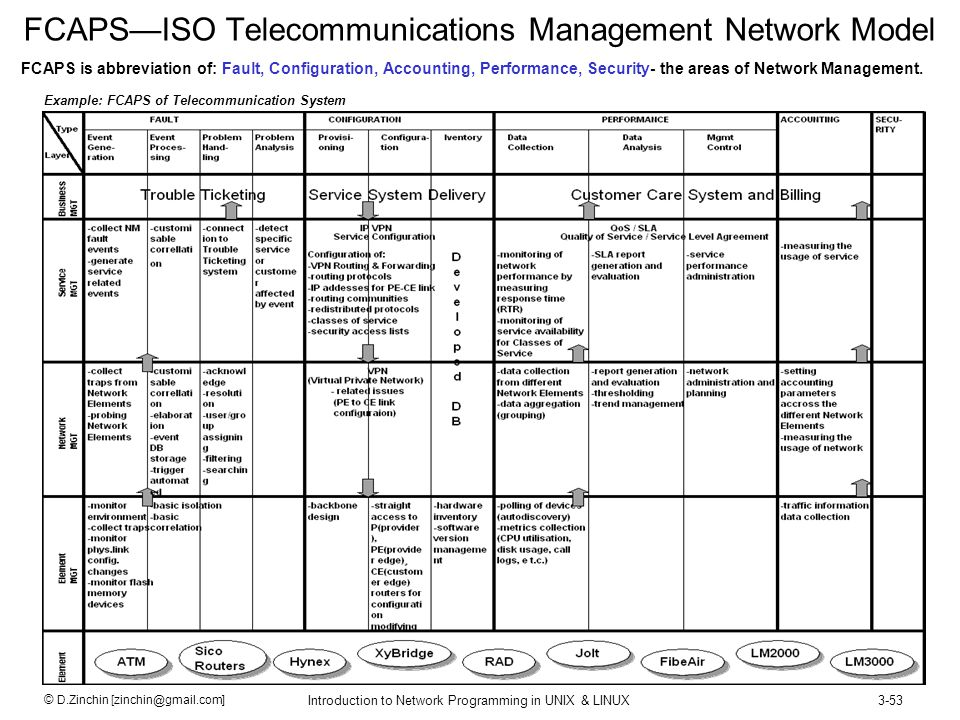 FCAPS—ISO Telecommunications Management Network Model