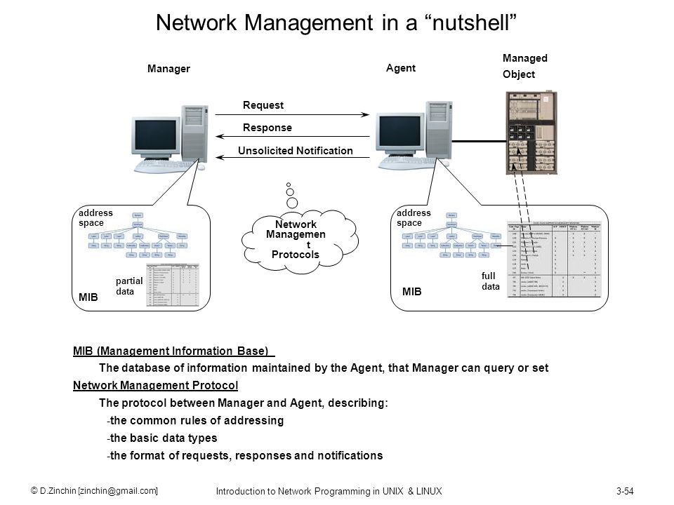Network Management in a nutshell