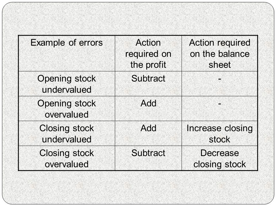 Action required on the profit Action required on the balance sheet