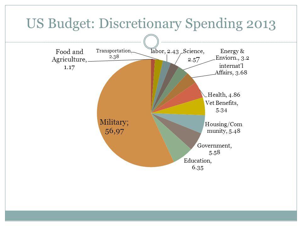 US Budget: Discretionary Spending 2013