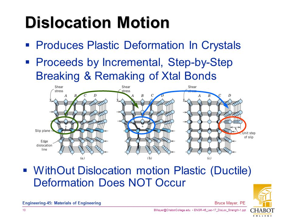 Dislocation Motion Produces Plastic Deformation In Crystals