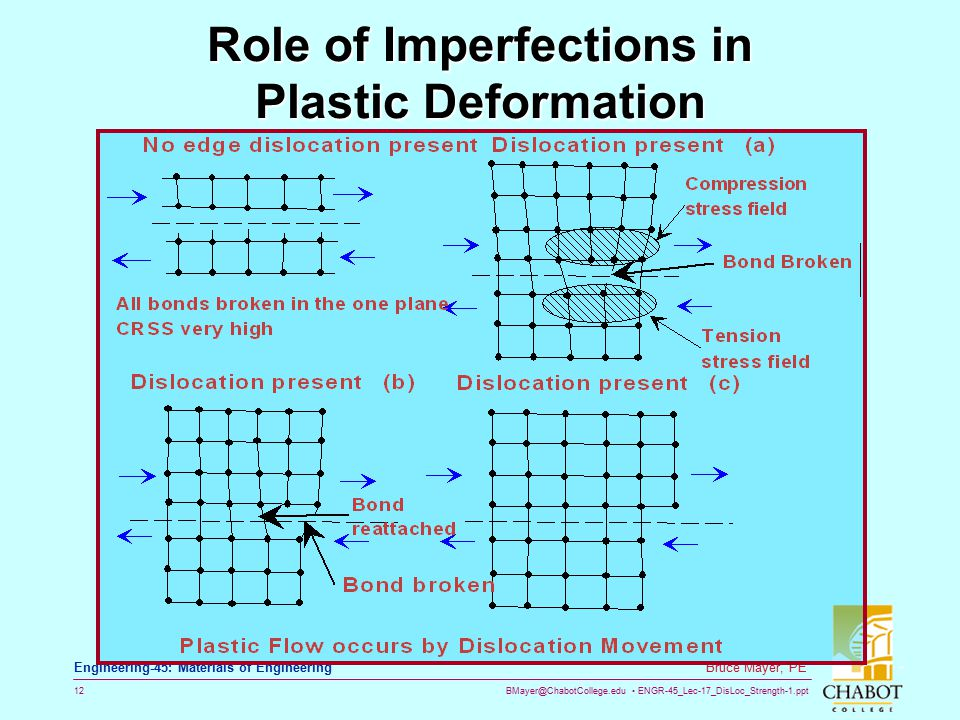 Role of Imperfections in Plastic Deformation