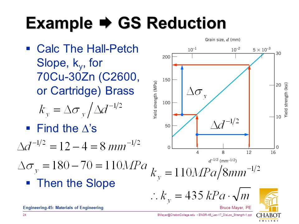 Example  GS Reduction Calc The Hall-Petch Slope, ky, for 70Cu-30Zn (C2600, or Cartridge) Brass. Find the 's.