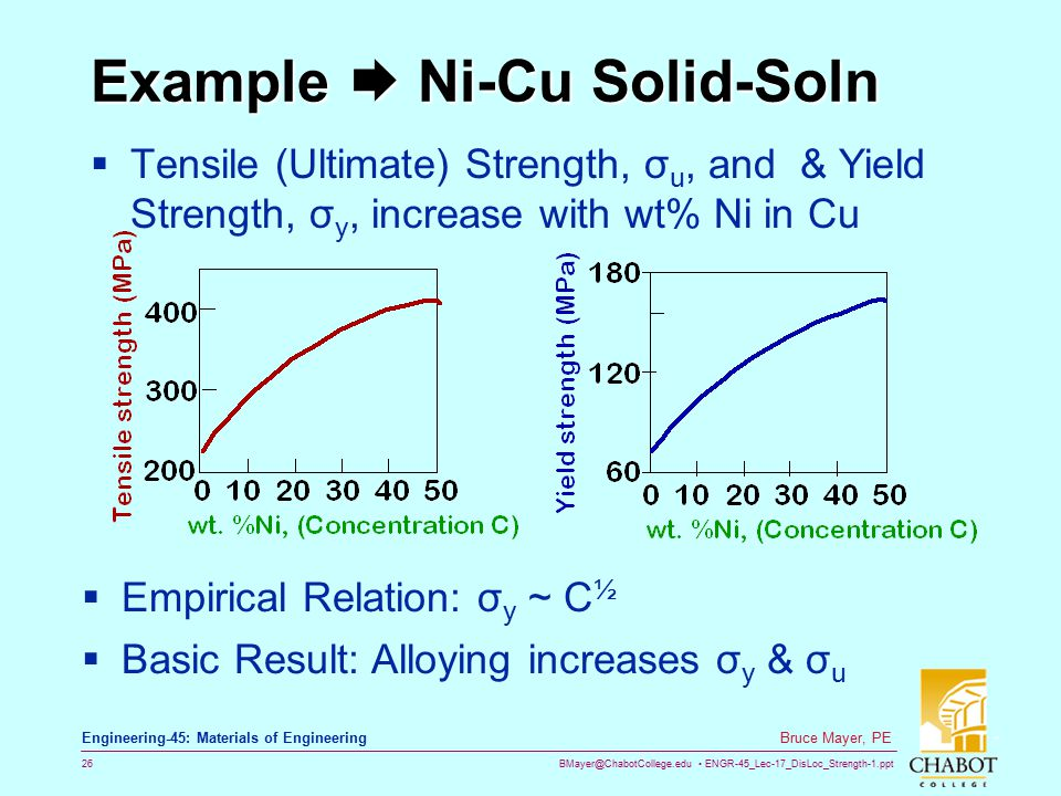 Example  Ni-Cu Solid-Soln