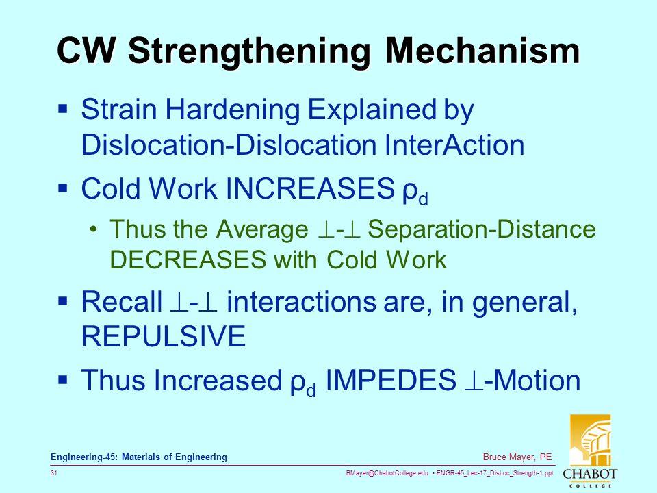 CW Strengthening Mechanism