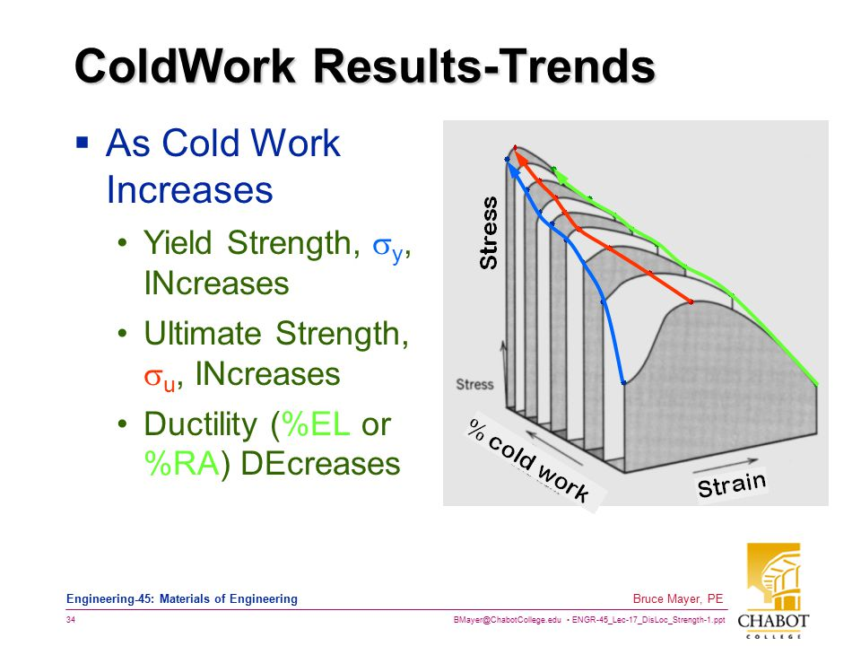 ColdWork Results-Trends