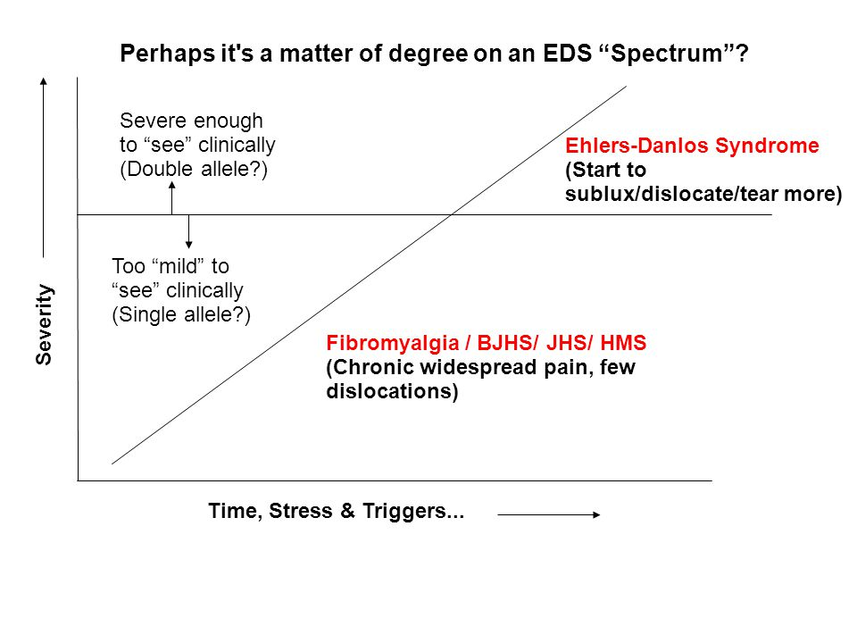 Perhaps it s a matter of degree on an EDS Spectrum