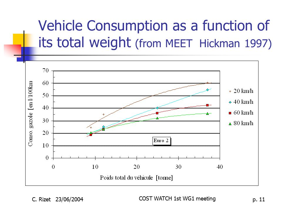 COST WATCH 1st WG1 meeting