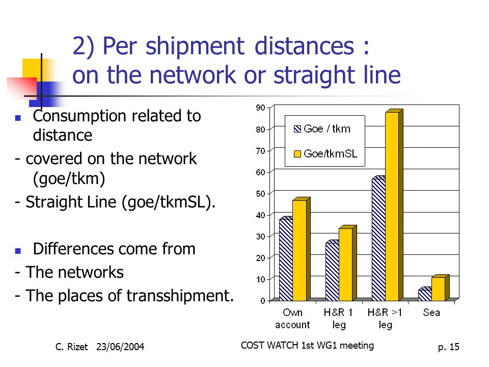 2) Per shipment distances : on the network or straight line