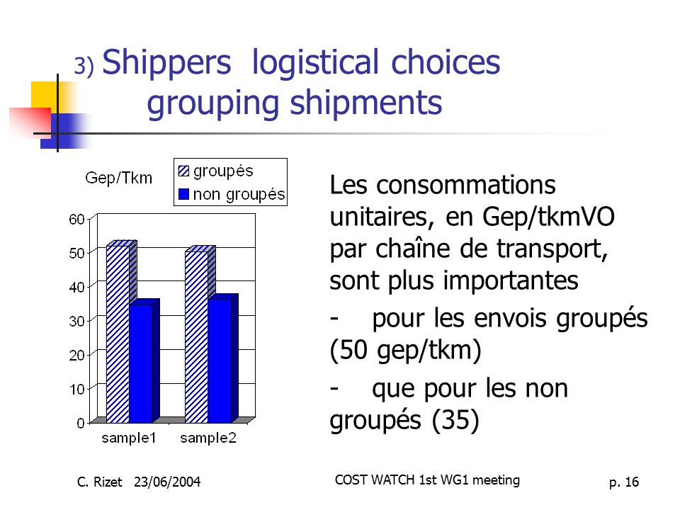 3) Shippers logistical choices grouping shipments