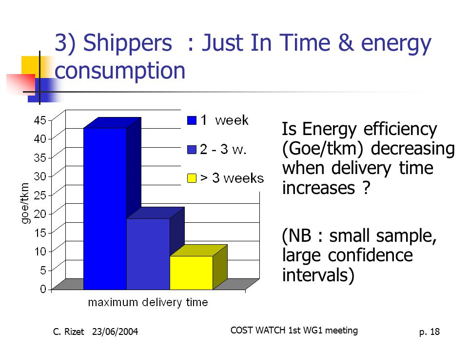 3) Shippers : Just In Time & energy consumption