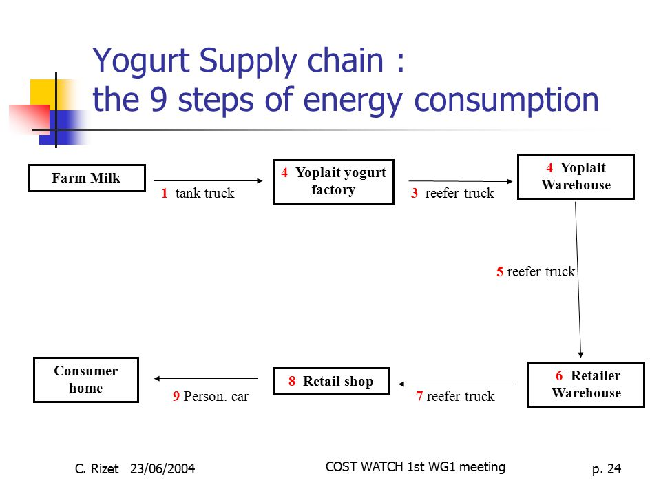 Yogurt Supply chain : the 9 steps of energy consumption