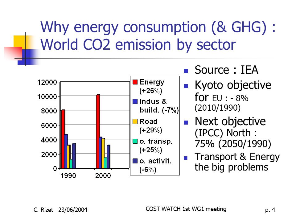 Why energy consumption (& GHG) : World CO2 emission by sector