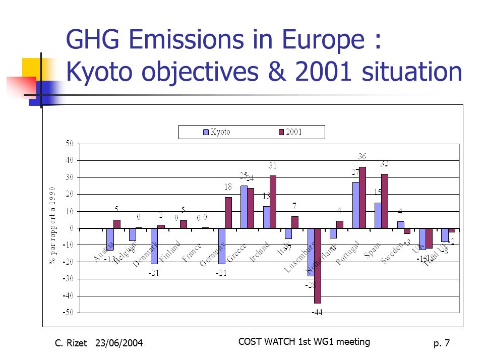 GHG Emissions in Europe : Kyoto objectives & 2001 situation