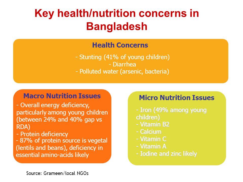 Key health/nutrition concerns in Bangladesh