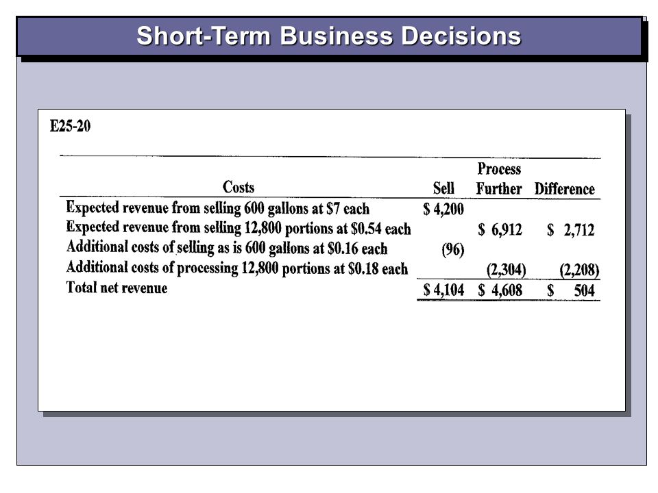 Short-Term Business Decisions