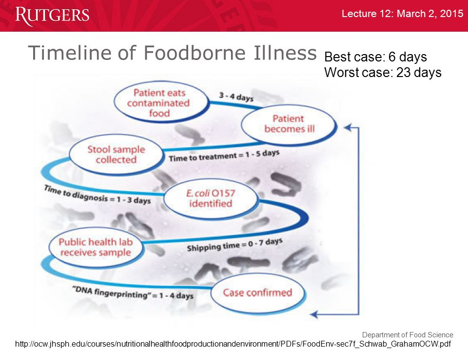 Timeline of Foodborne Illness
