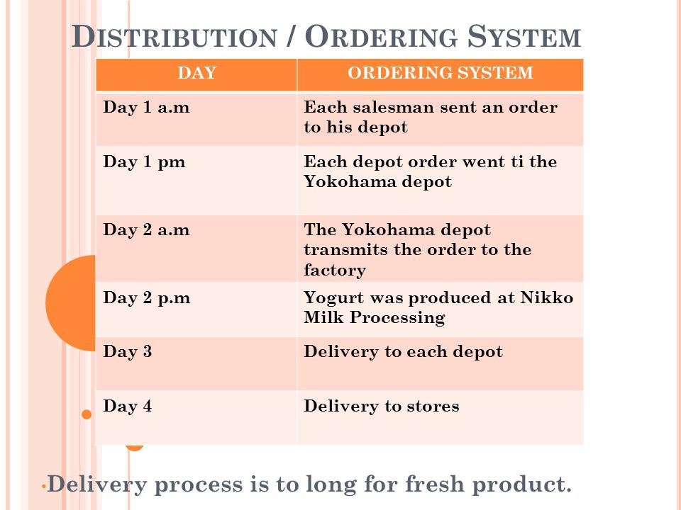 Distribution / Ordering System