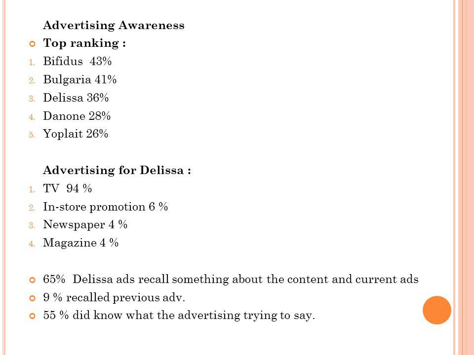 Advertising Awareness