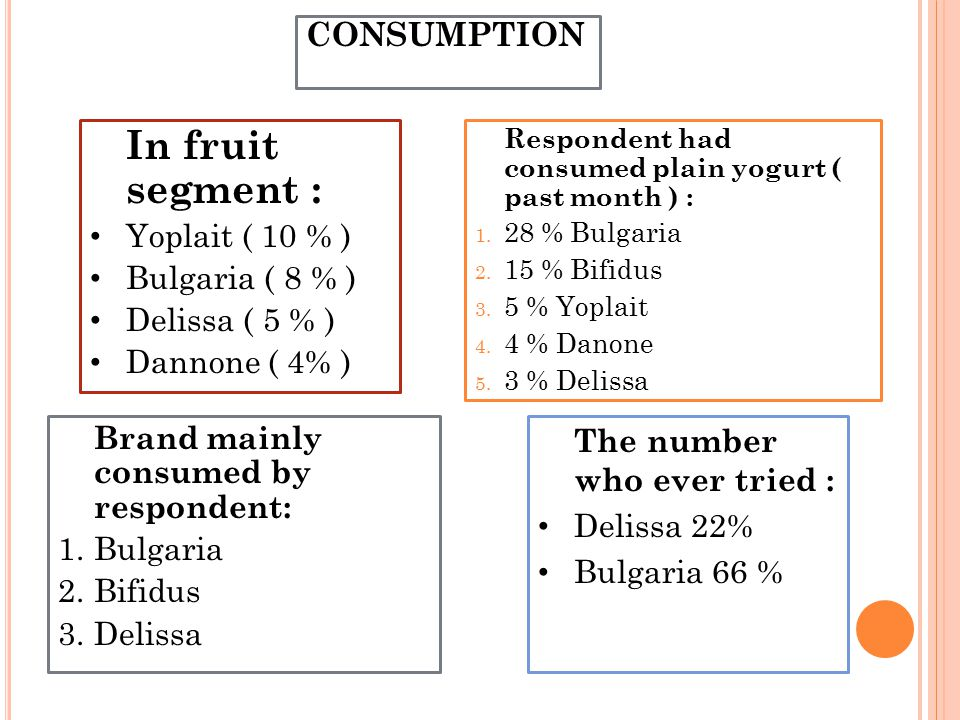 In fruit segment : CONSUMPTION Yoplait ( 10 % ) Bulgaria ( 8 % )