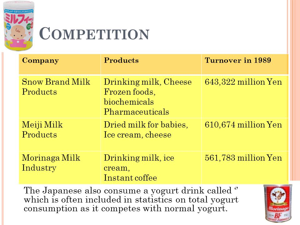 Competition Company. Products. Turnover in 1989. Snow Brand Milk Products. Drinking milk, Cheese.