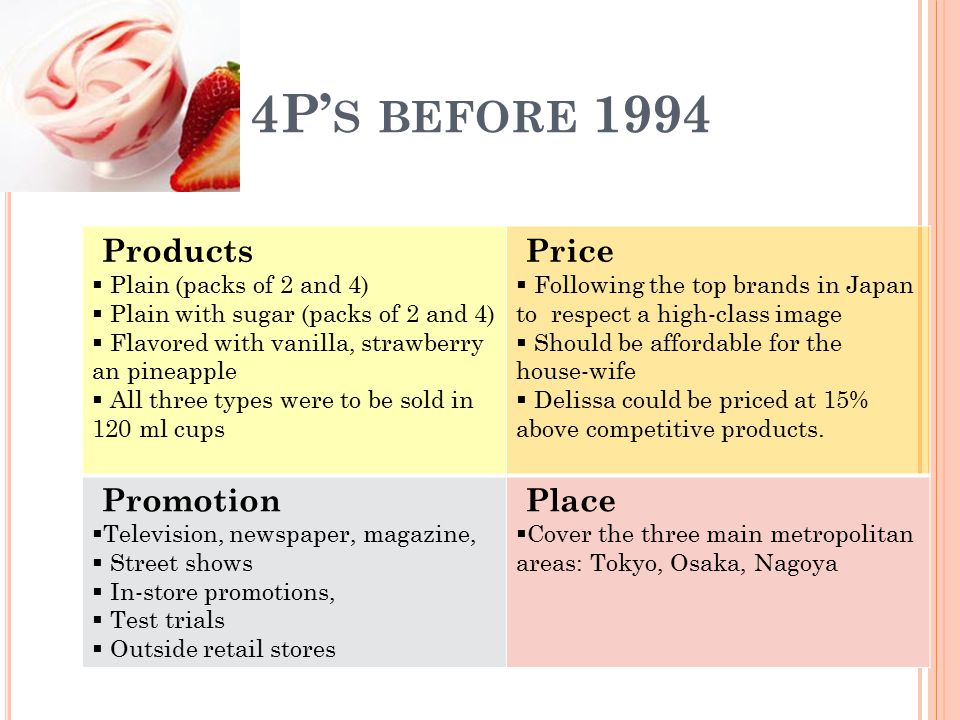 4P's before 1994 Products Price Promotion Place