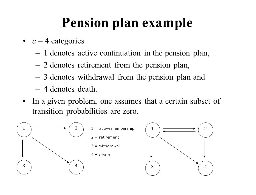 Pension plan example c = 4 categories