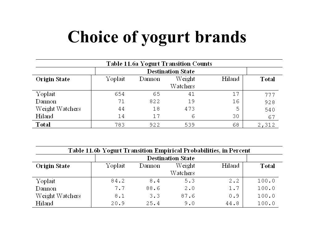 Choice of yogurt brands