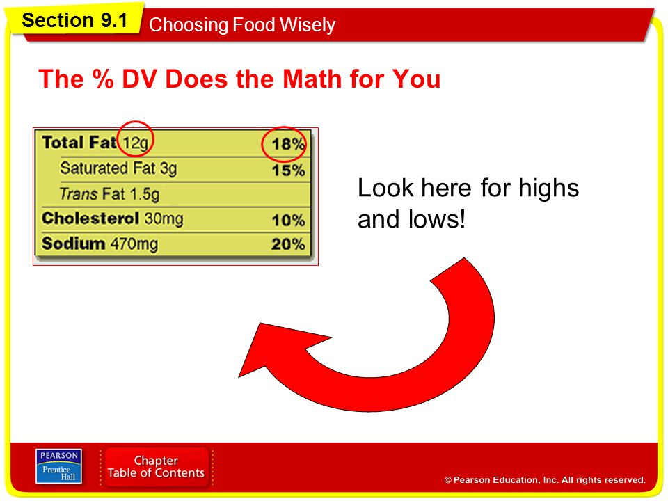 The % DV Does the Math for You